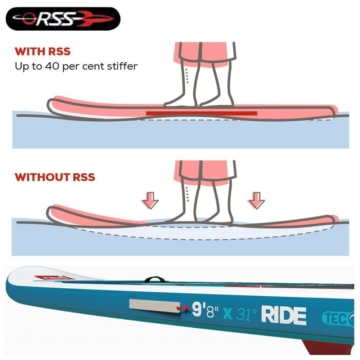 Red Paddle 12'6 Race sup board kaufen